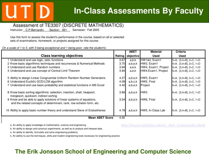 In-Class Assessments By Faculty
