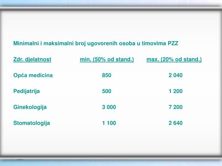 Minimalni i maksimalni broj ugovorenih osoba u timovima PZZ