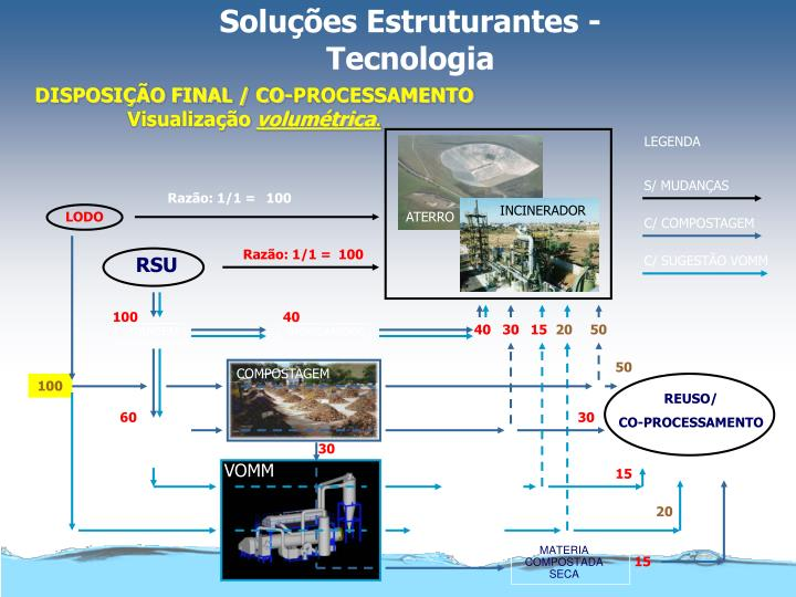 Soluções Estruturantes - Tecnologia
