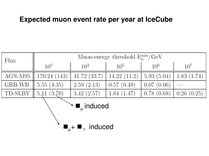 Expected muon event rate per year at IceCube