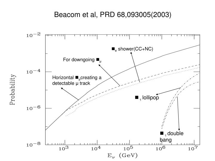 Beacom et al, PRD 68,093005(2003)