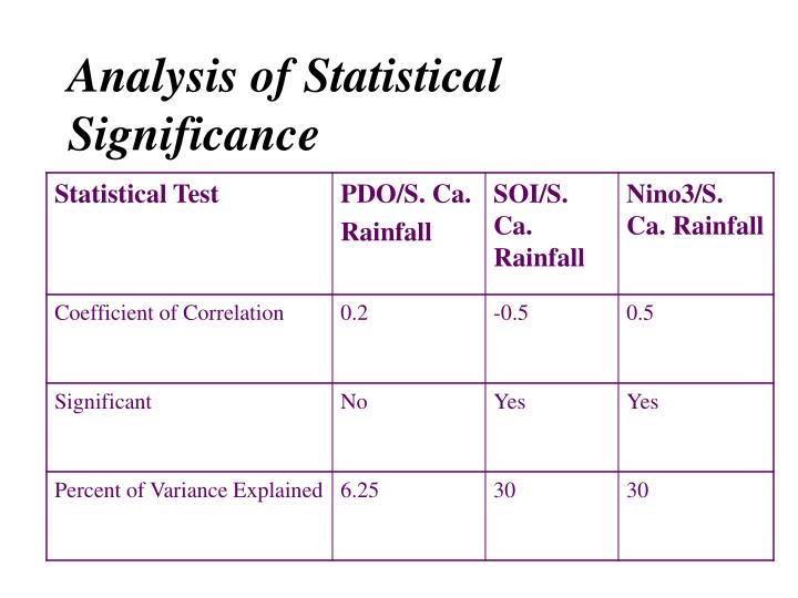 Analysis of Statistical Significance