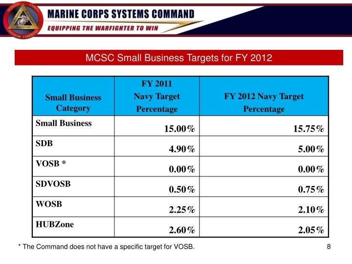 MCSC Small Business Targets for FY 2012