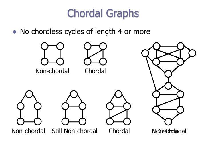 Non-chordal