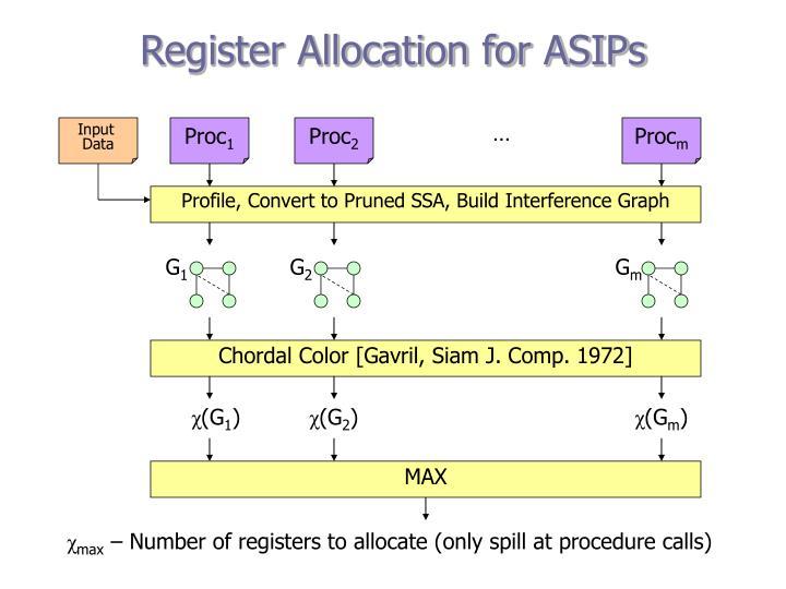Register Allocation for ASIPs