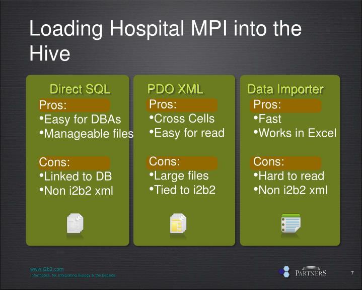 Loading Hospital MPI into the Hive