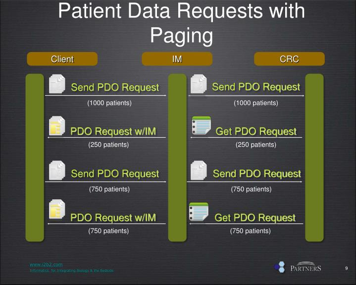 Patient Data Requests with Paging