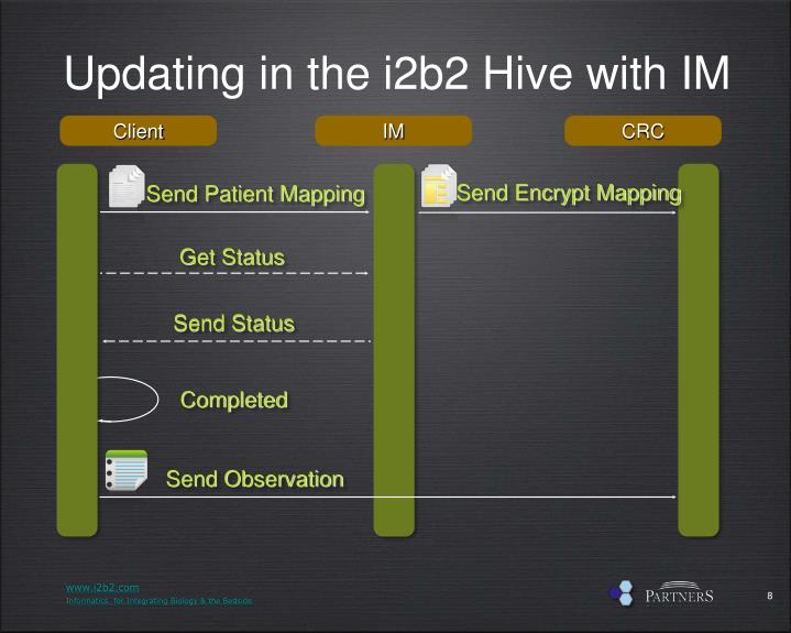 Updating in the i2b2 Hive with IM