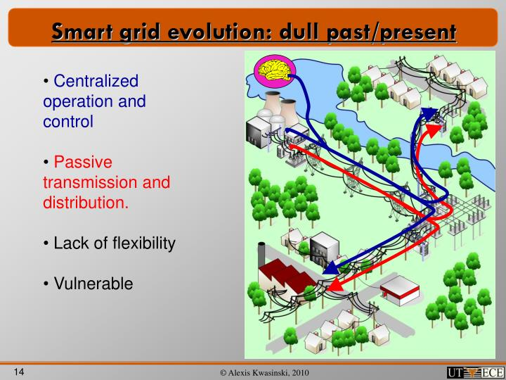 Smart grid evolution: dull past/present