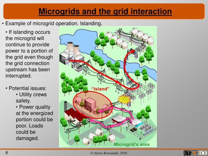 Microgrids and the grid interaction