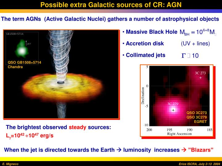 Possible extra Galactic sources of CR: AGN