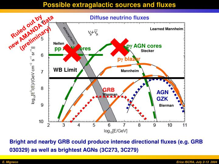Possible extragalactic sources and fluxes
