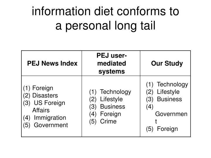 information diet conforms to