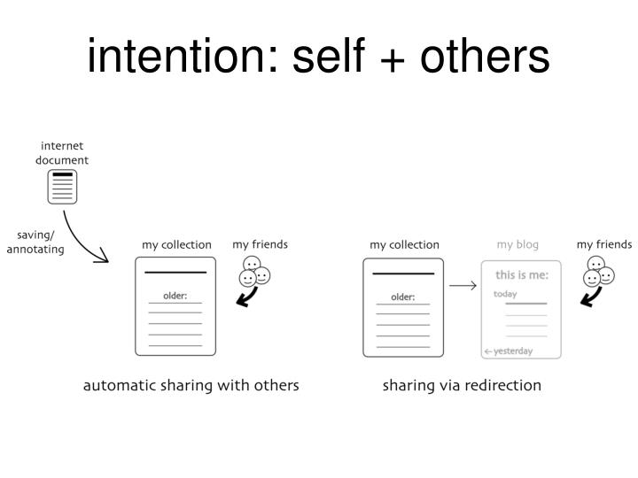 intention: self + others