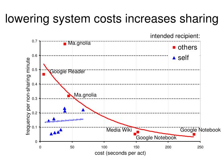lowering system costs increases sharing