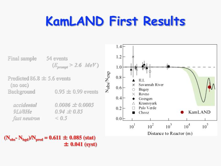 KamLAND First Results