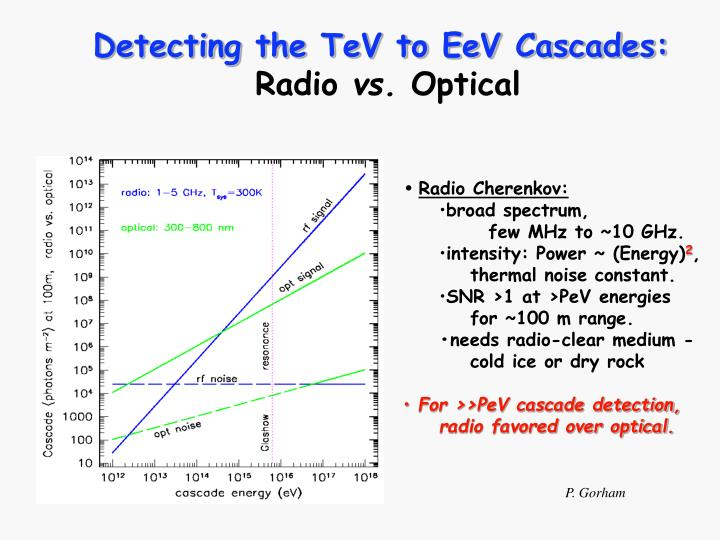 Detecting the TeV to EeV Cascades: