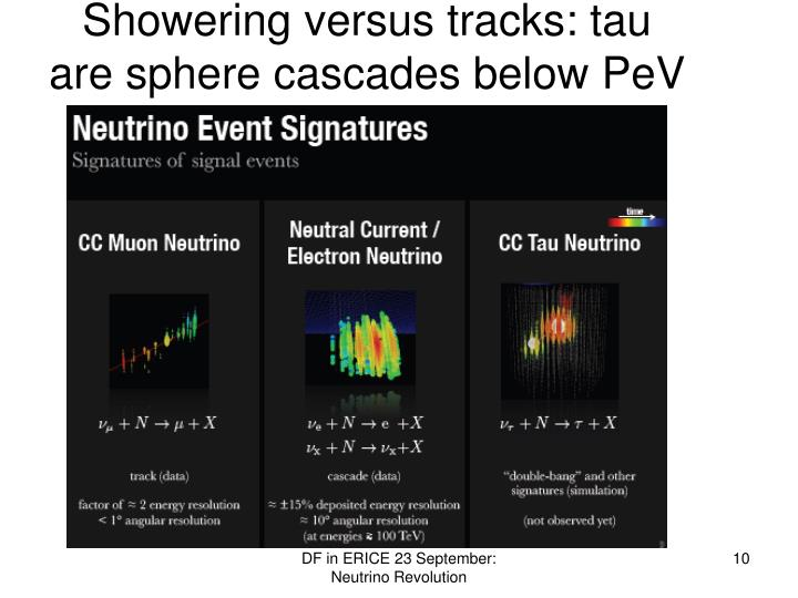 Showering versus tracks: tau are sphere cascades below PeV