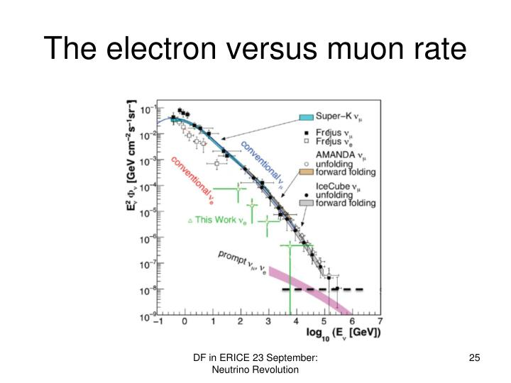 The electron versus muon rate