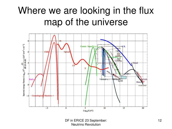 Where we are looking in the flux map of the universe