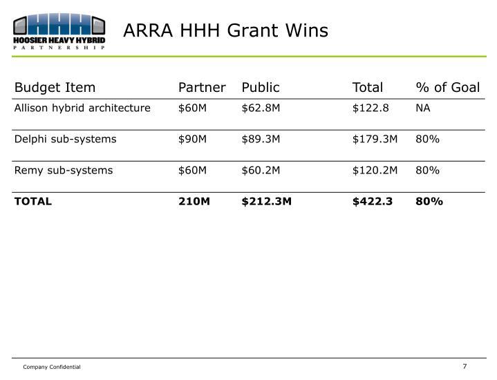 ARRA HHH Grant Wins