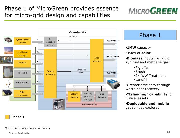 Phase 1 of MicroGreen provides essence for micro-grid design and capabilities