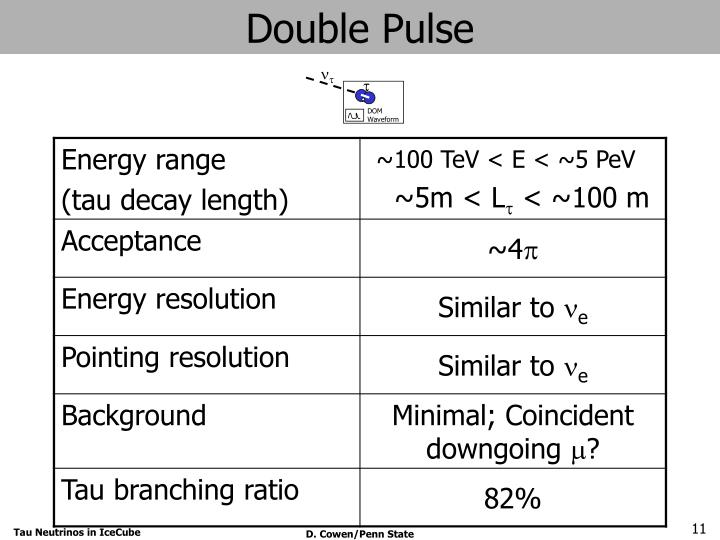 Double Pulse