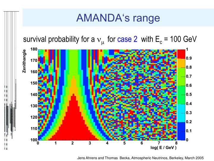 AMANDA's range