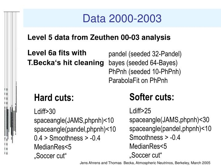 Data 2000-2003