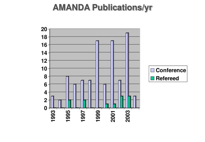 AMANDA Publications/yr