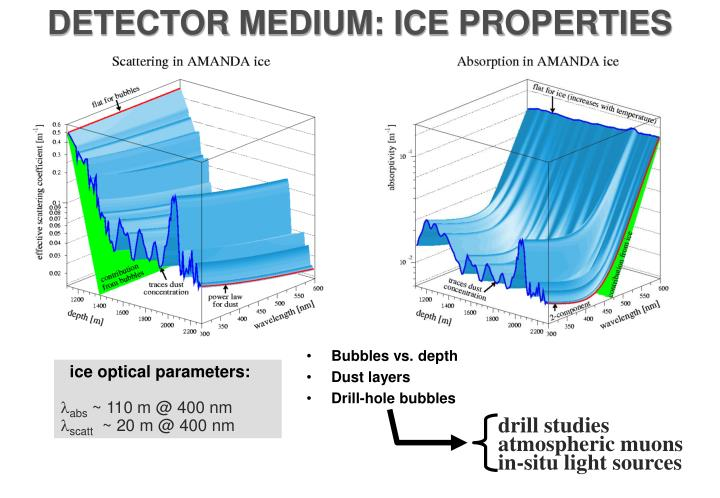 DETECTOR MEDIUM: ICE PROPERTIES