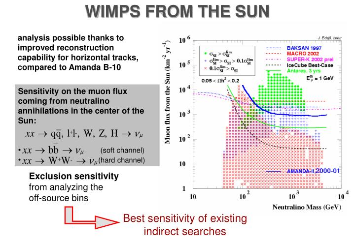WIMPS FROM THE SUN