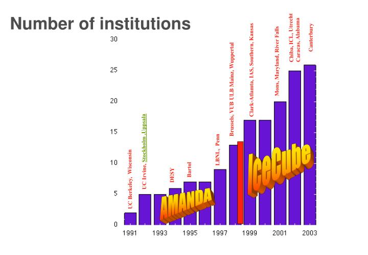 Number of institutions