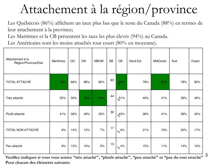 Attachement à la région/province
