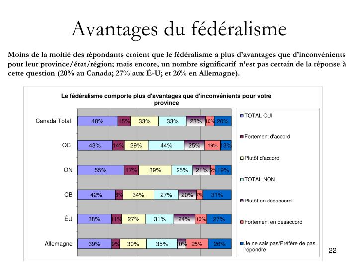 Avantages du fédéralisme