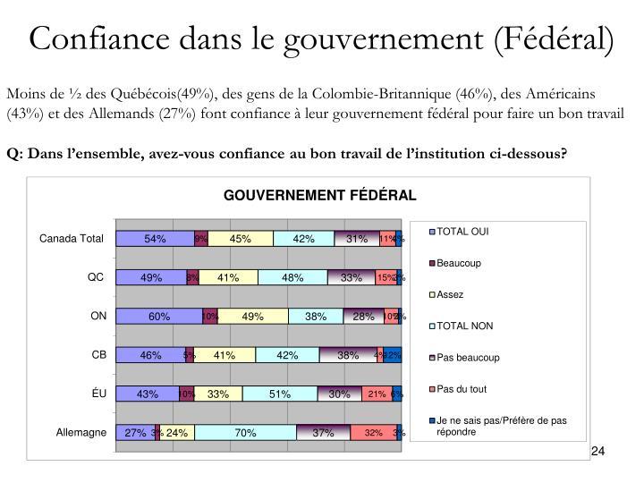 Confiance dans le gouvernement (Fédéral)