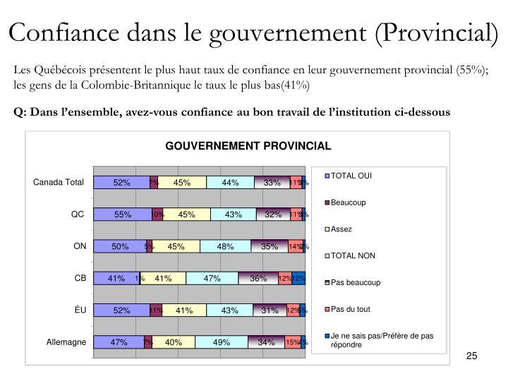 Confiance dans le gouvernement (Provincial)