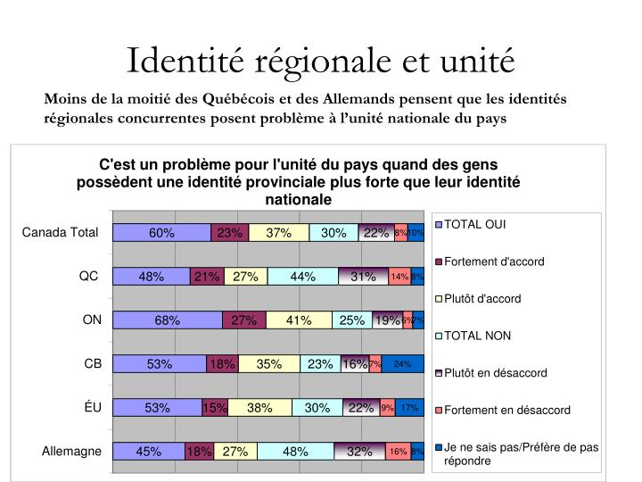 Identité régionale et unité