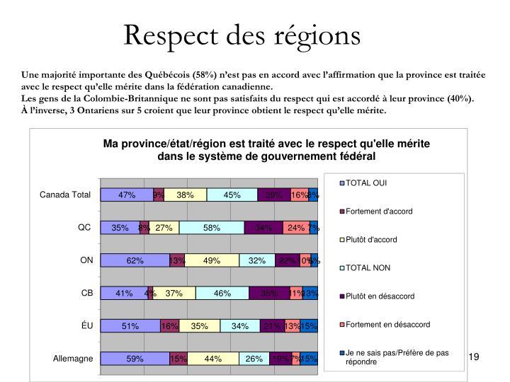 Respect des régions