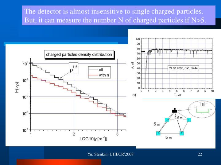 The detector is almost insensitive to single charged particles.