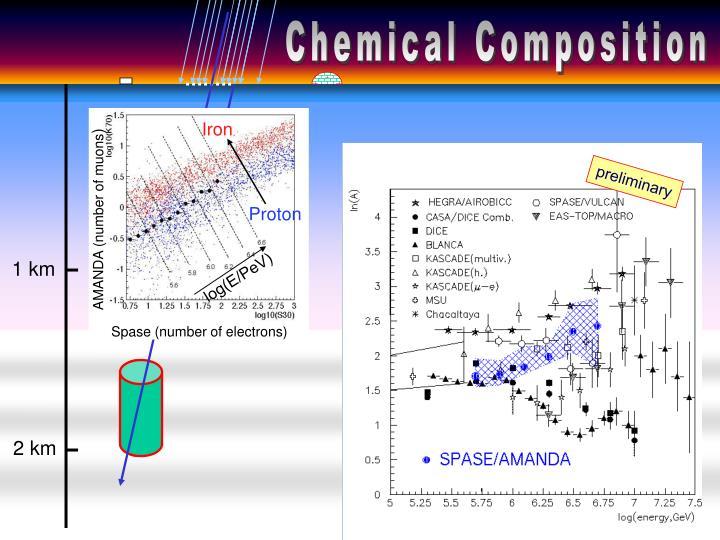 Chem. Composition