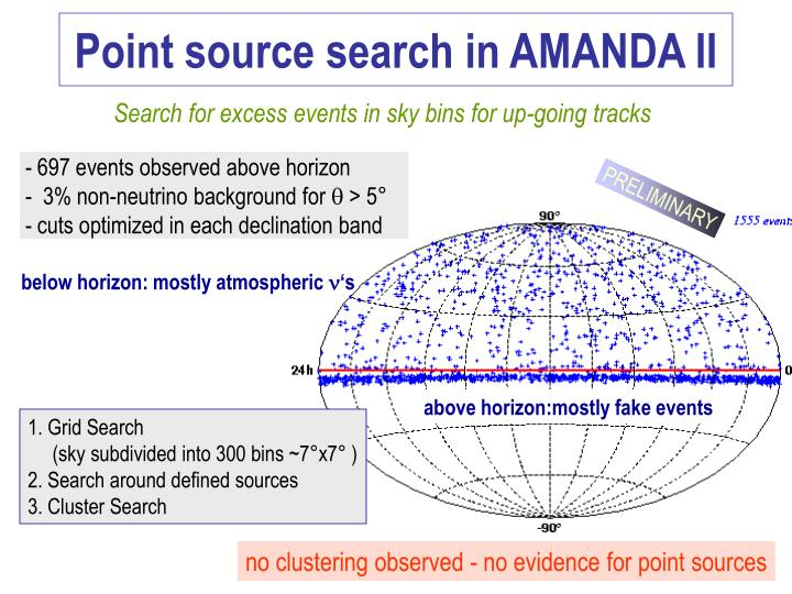 Point source search in AMANDA II