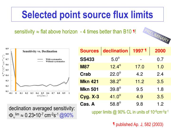 upper limits @ 90% CL in units of
