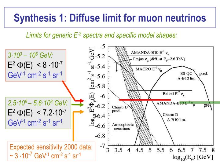 Synthesis 1: Diffuse limit for muon neutrinos