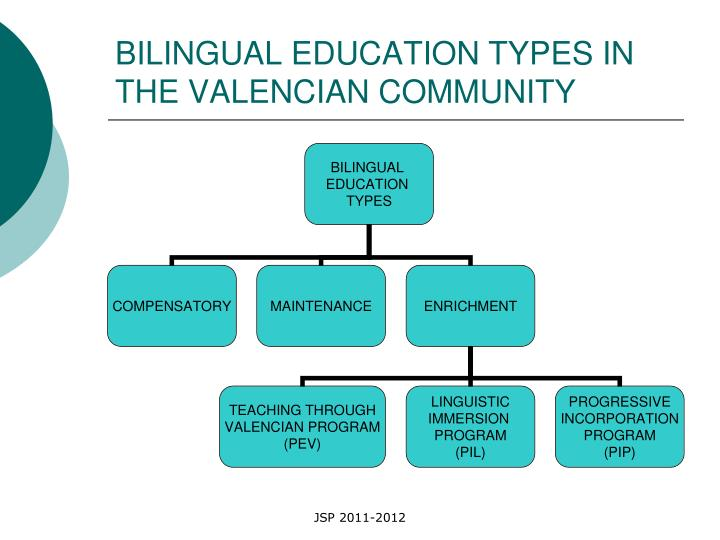 BILINGUAL EDUCATION TYPES IN THE VALENCIAN COMMUNITY