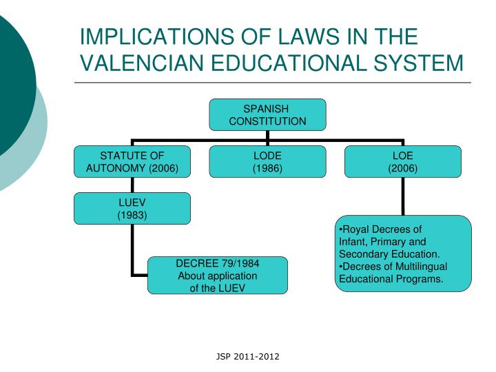 IMPLICATIONS OF LAWS IN THE VALENCIAN EDUCATIONAL SYSTEM