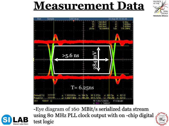 Measurement Data