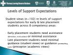 levels of support expectations