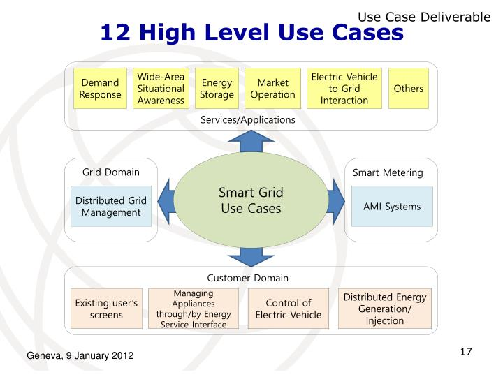 12 High Level Use Cases