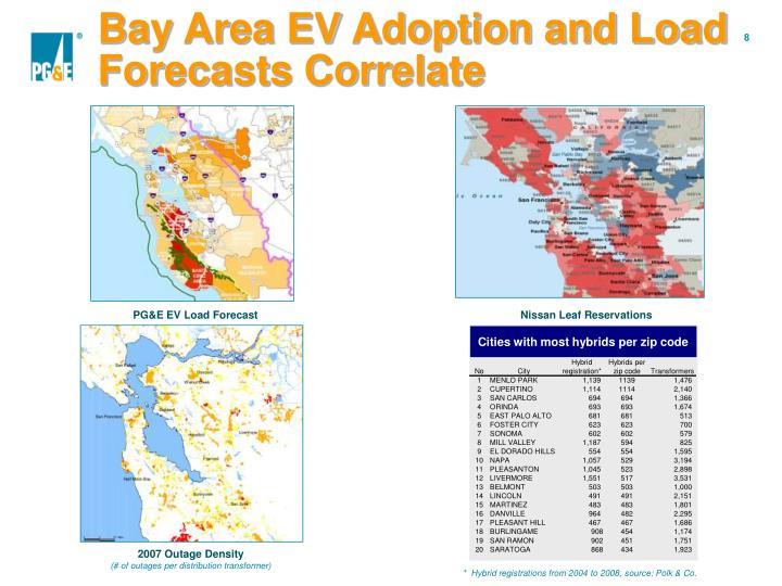 Bay Area EV Adoption and Load Forecasts Correlate